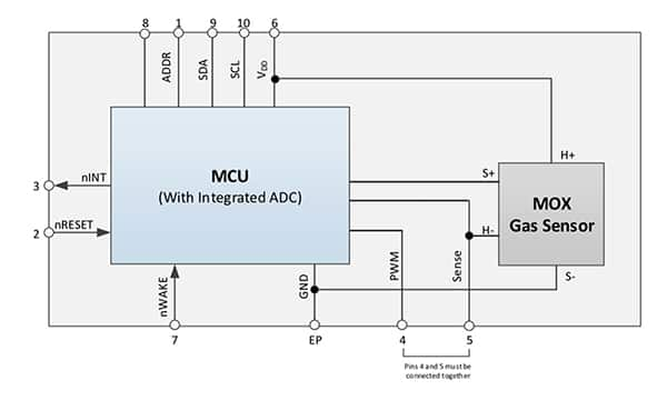 Diagram of ams' CCS811B digital MOS sensor